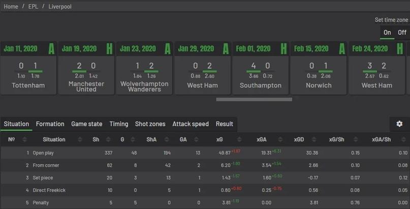 Анализировать xG статистику проще, чем кажется. Разбираемся, где смотреть хайповые футбольные метрики, изображение №9