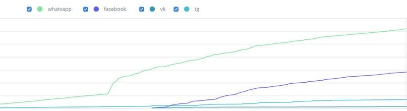 График роста подписчиков