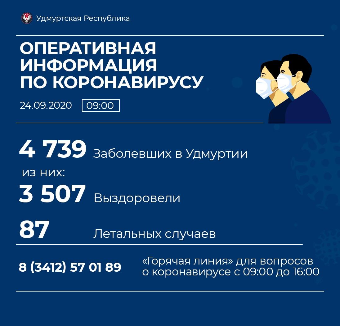 81 новый случай коронавирусной инфекции выявили в Удмуртии