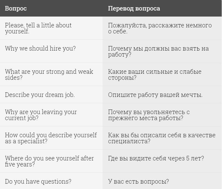 основные вопросы задаваемые на собеседовании