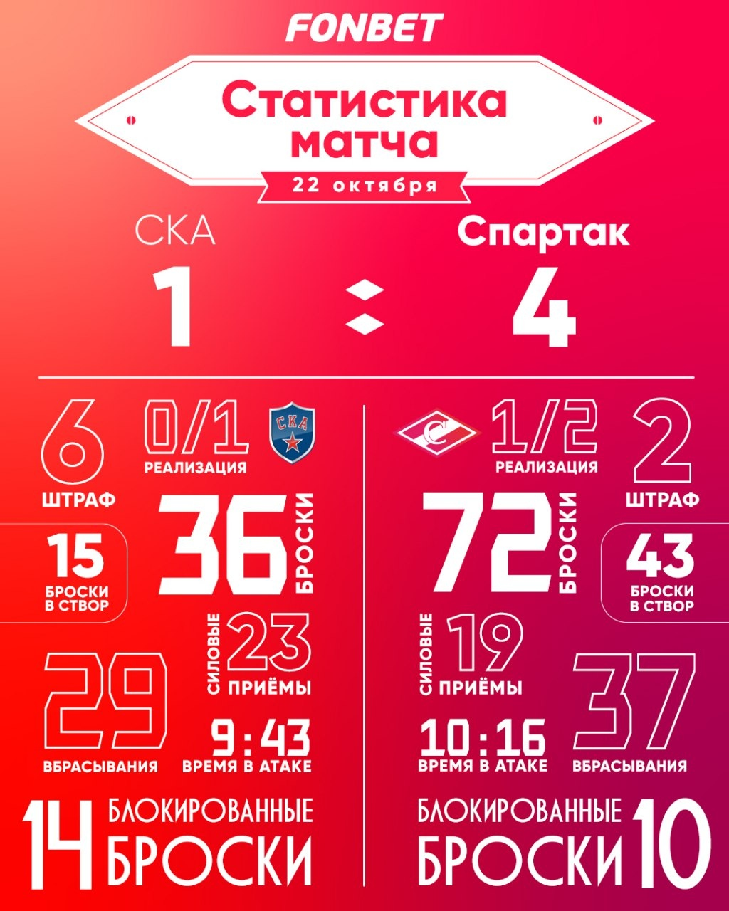"""Статистика матча СКА - """"Спартак"""" 1:4"""
