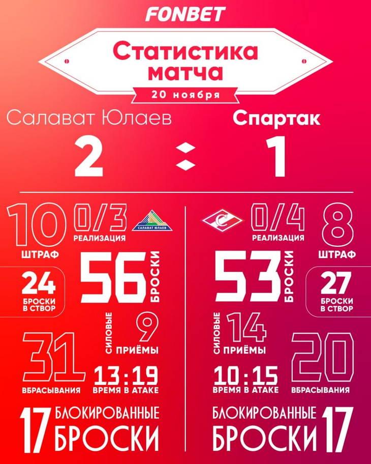 Статистика матча «Салават Юлаев» – «Спартак» 2:1 Б
