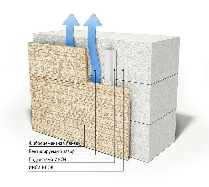 Вариант отделки вентфасада фиброцементными панелями