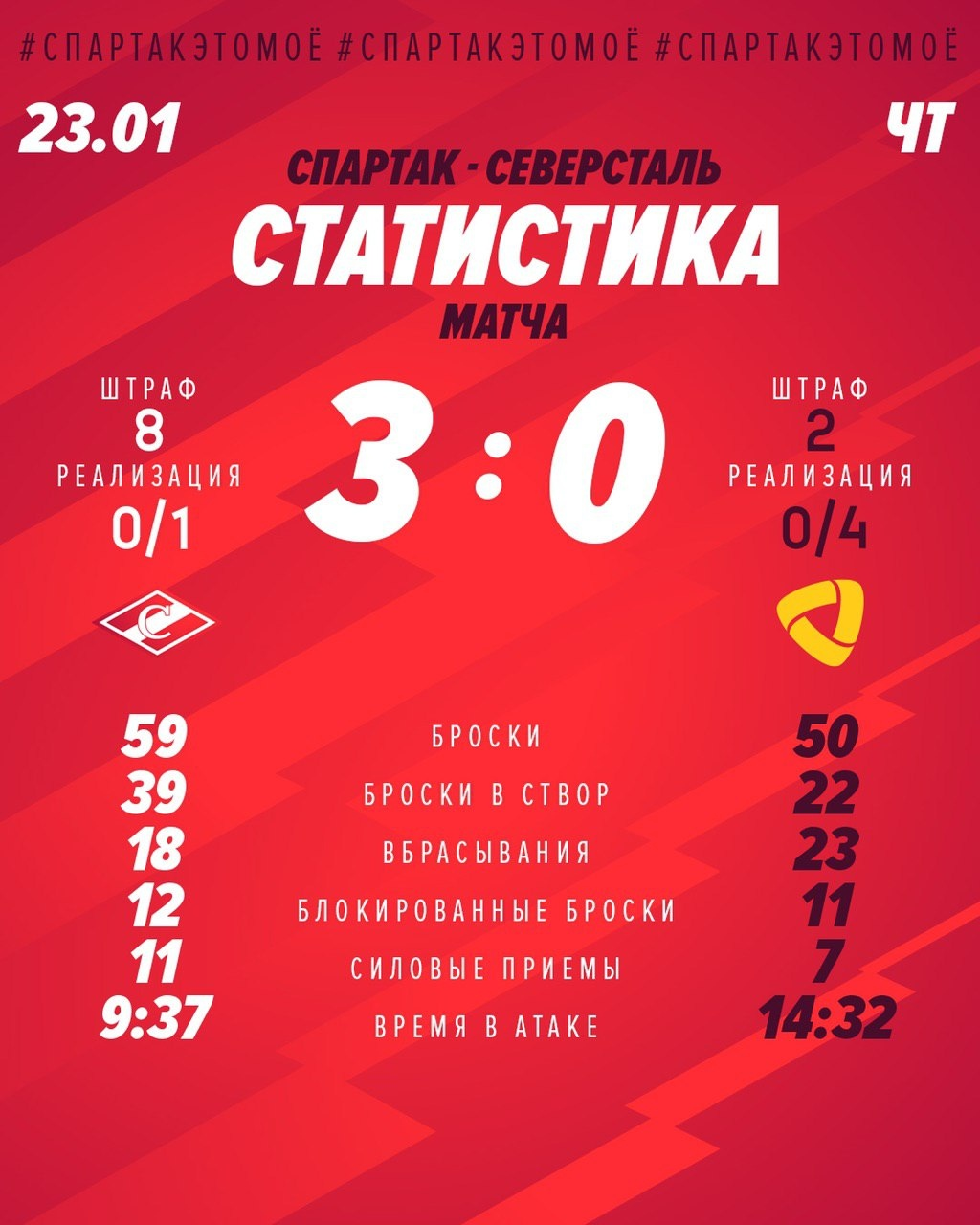 Статистика матча «Спартак» -«Северсталь» 3:0