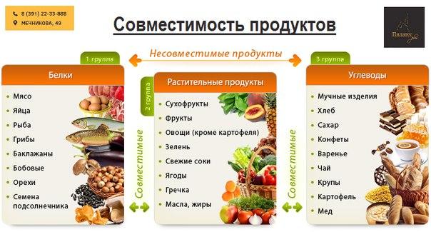 Раздельное Питание Для Похудения Примеры Меню. Раздельное питание для похудения: меню на неделю, таблица сочетаемости продуктов, рецепты, отзывы похудевших