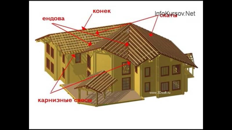 Общие сведения о строительстве крышы