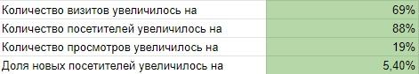 Кейс: Продвижение Ювелирного салона в Ростове-на-дону., изображение №10