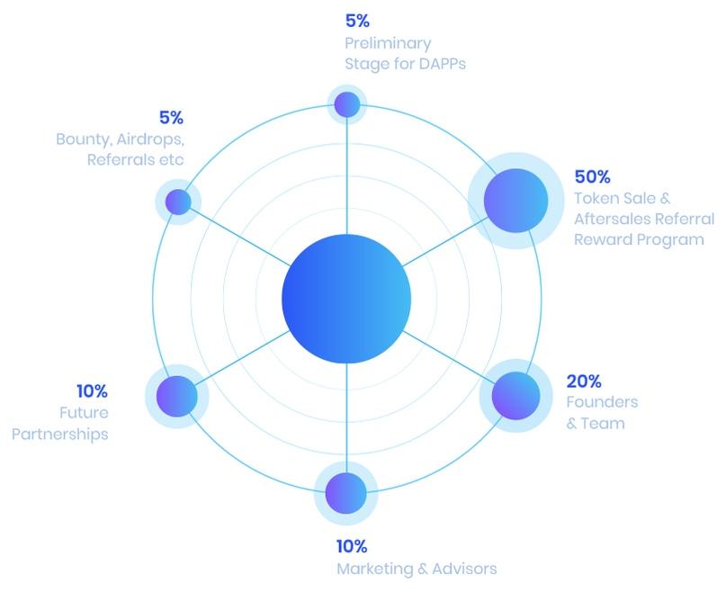 Cowrium은 세계 중소기업을 주도하는 블록 체인 플랫폼입니다 (그림 5).