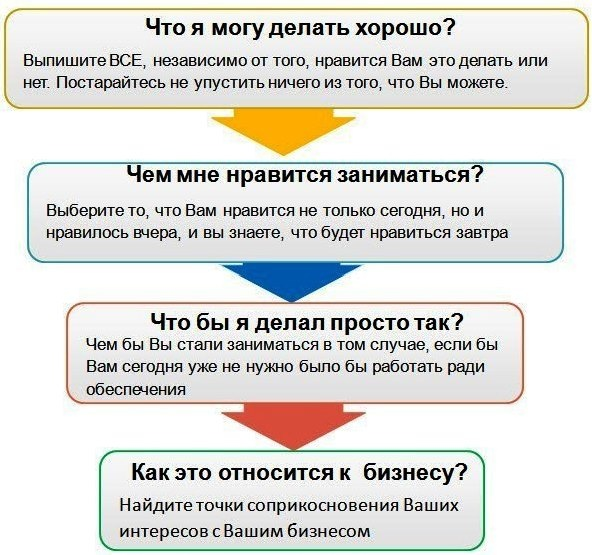 Как выбрать нишу для бизнеса?, изображение №2