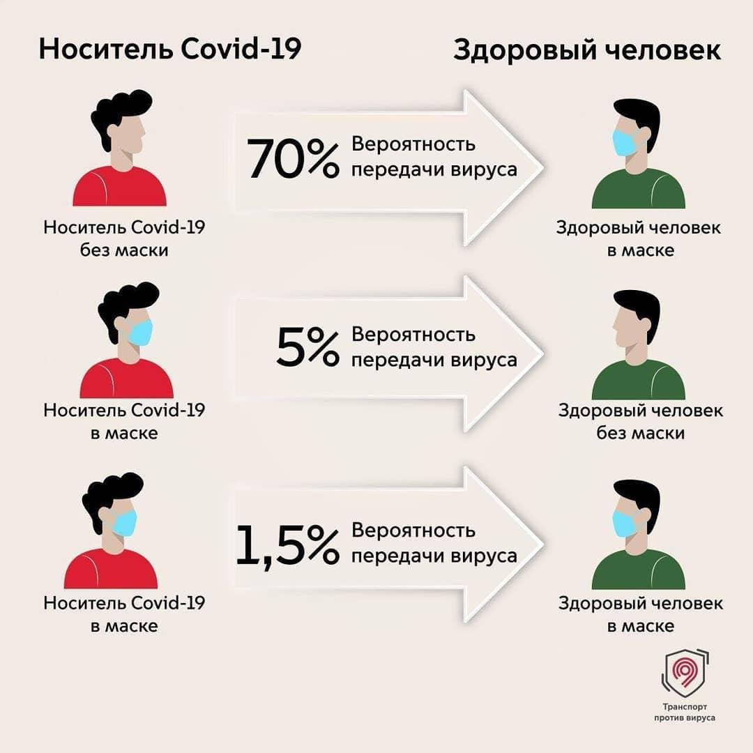 Медики напоминают о том, что в профилактике коронавируса и других инфекций помогают защитные маски