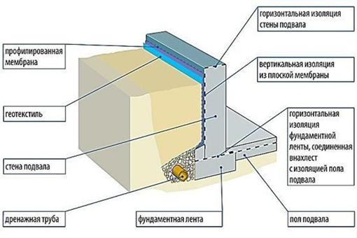 Как правильно построить фундамент для дома с подвалом