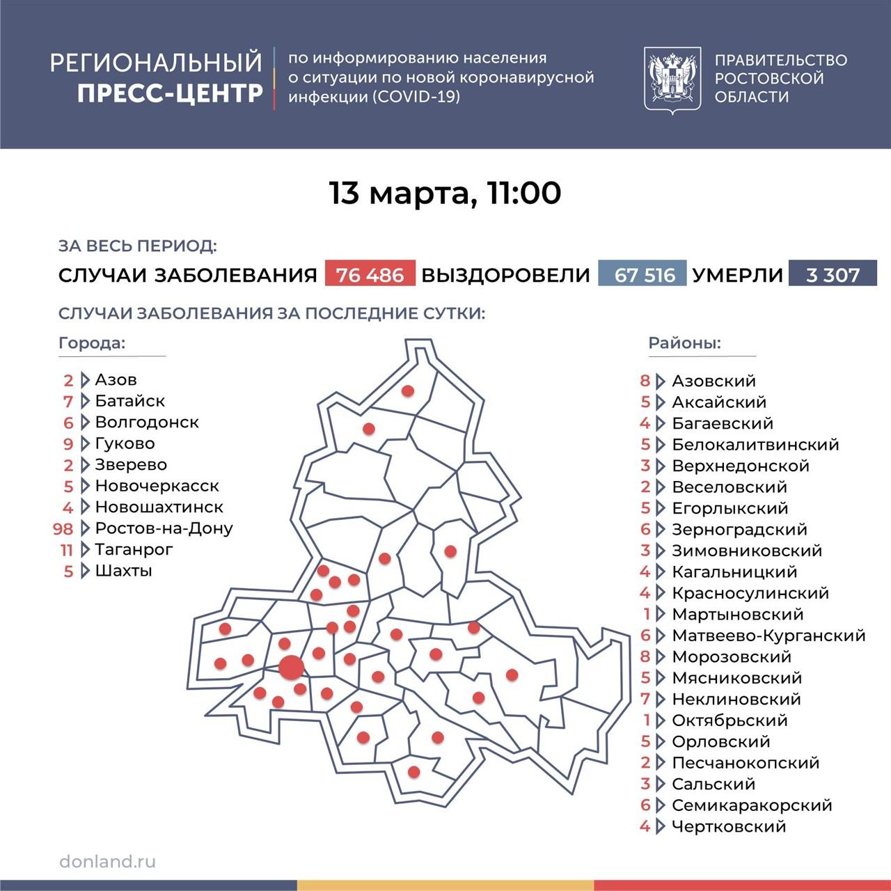На Дону число инфицированных COVID-19 снизилось до 246, в Таганроге 11 новых случаев