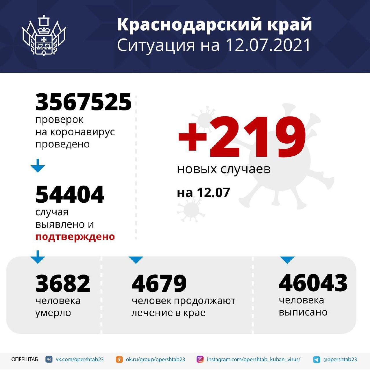 В Краснодарском крае за сутки зарегистрировали 219 случаев...
