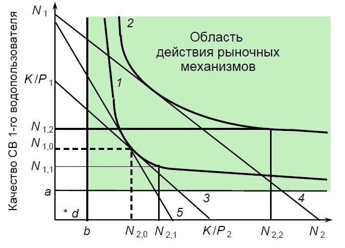 Рис. 5. Графическая интерпретация решения задачи выбора состояния ВО при двух водопользователях:1 — индекс чистоты воды ВО Ир = f1(И1, И2) = const 1;2 — новая кривая функции Ир = f2(И1, И2) = const 2 при увеличенных возможностях финансирования; 3 —старая линия бюджетного ограничения Р1·И1 + Р2·И2 = K;4 — новая линия бюджетного ограничения при сохранении соотношения цен на И1 и И2; 5 — новая линия бюджетного ограничения при изменении соотношения цен на И1 и И2