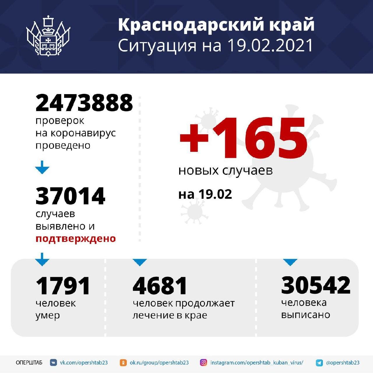 С начала пандемии на Кубани зарегистрировали свыше 37...