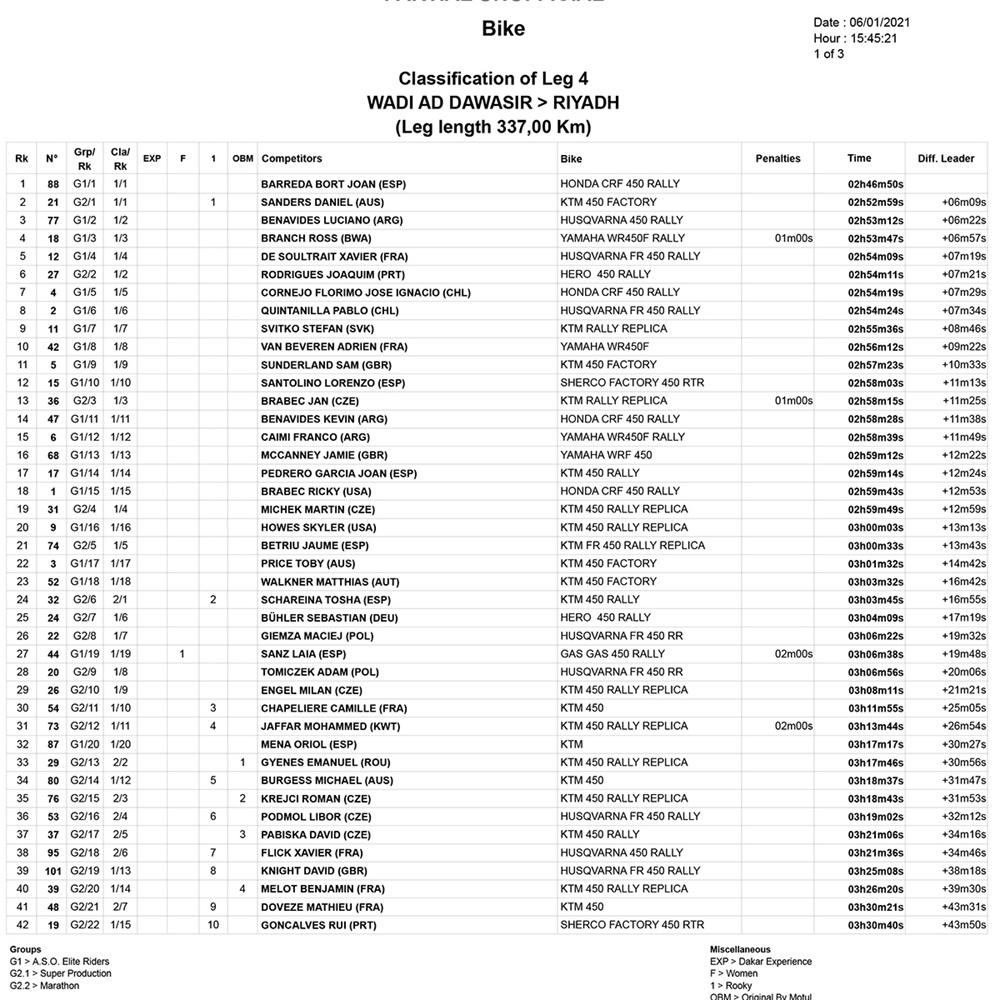 Ралли Дакар 2021: Хуан Барреда выиграл марафонский 4-й этап, Де Сультре вышел в лидеры гонки